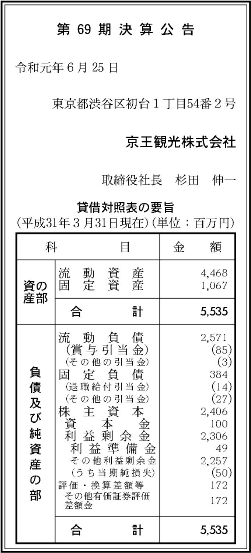 京王観光株式会社 第69期決算公告 | 官報決算データベース