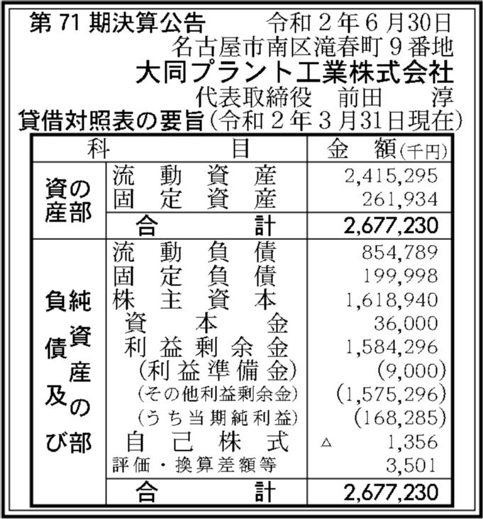 大同プラント工業株式会社 第71期決算公告 | 官報決算データベース