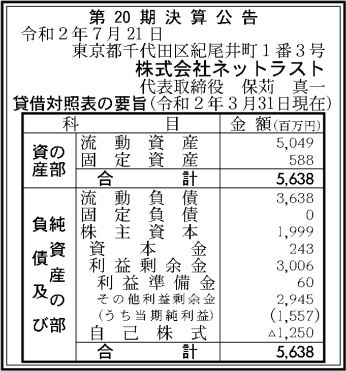 株式会社ネットラスト 第20期決算公告   官報決算データベース