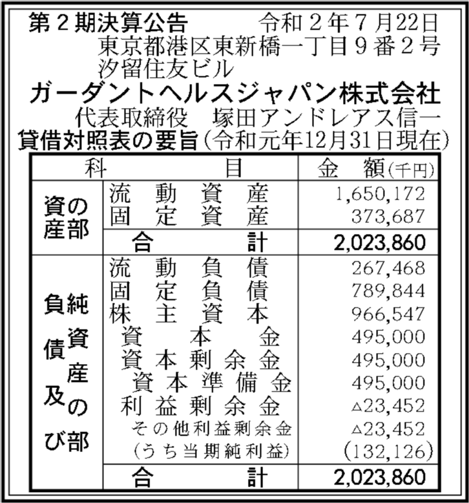 ヘルス 会社 株式 ガーダ ント ジャパン