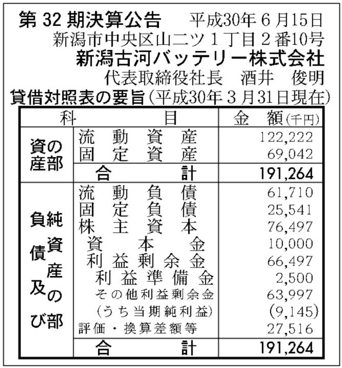 新潟古河バッテリー株式会社 第32期決算公告 | 官報決算データベース