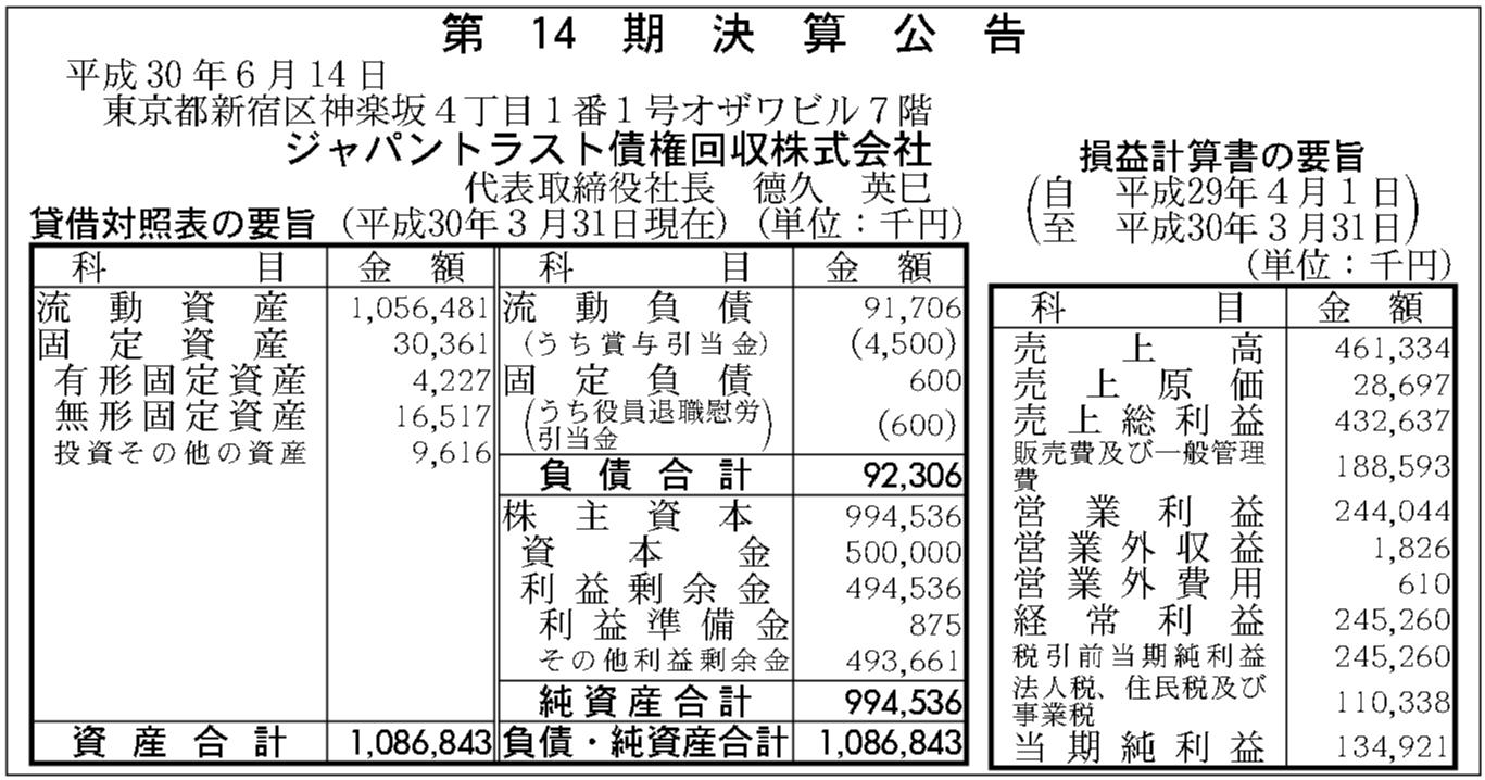 ジャパン トラスト 債権 回収 ジャパントラスト債権回収からの電話は詐欺?3つの正しい対処法